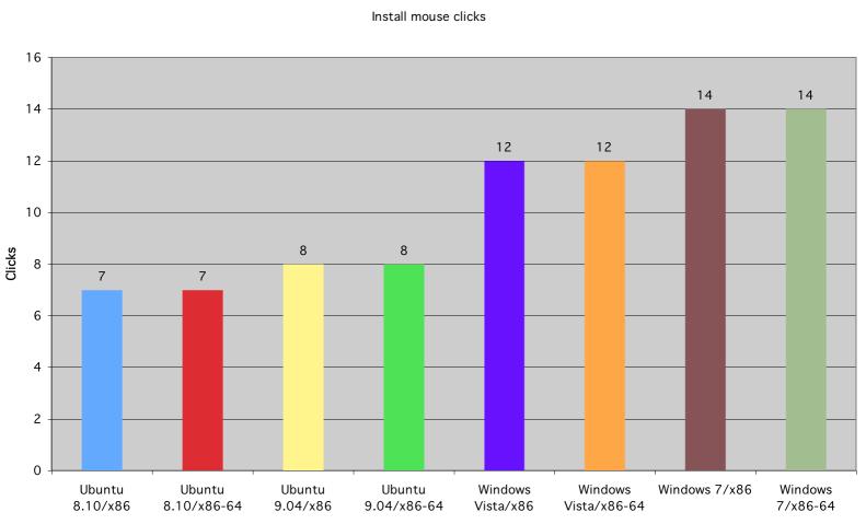 Número de clicks de ratón en la instalación de Ubuntu, Windows Vista y Windows 7