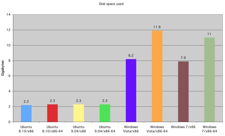 Espacio ocupado en el disco duro de la instalación de Ubuntu, Windows Vista y Windows 7