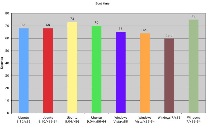 Tiempos de arranque de Ubuntu, Windows Vista y Windows 7