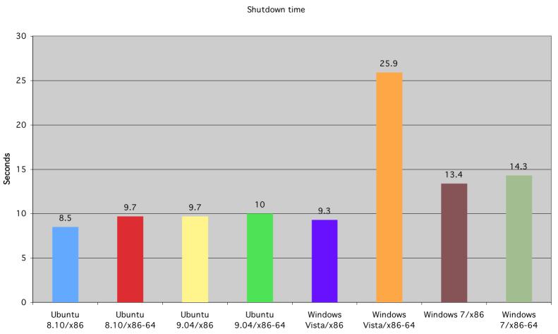 Tiempo de apagado de Ubuntu, Windows Vista y Windows 7