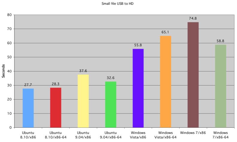 Tiempo de copiado de fichero pequeño de USB a disco duro, de Ubuntu, Windows Vista y Windows 7