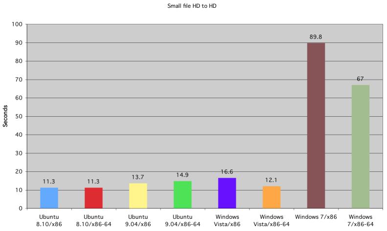 Tiempo de copiado de fichero pequeño de disco duro a disco duro, de Ubuntu, Windows Vista y Windows 7