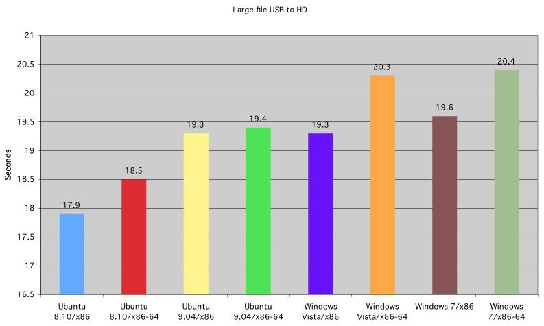 Tiempo de copiado de fichero grande de USB a disco duro, de Ubuntu, Windows Vista y Windows 7