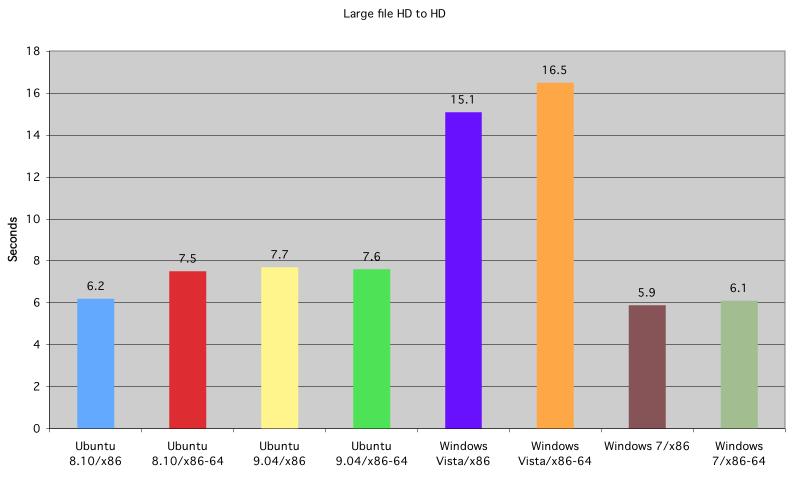 Tiempo de copiado de fichero grande de disco duro a disco duro, de Ubuntu, Windows Vista y Windows 7