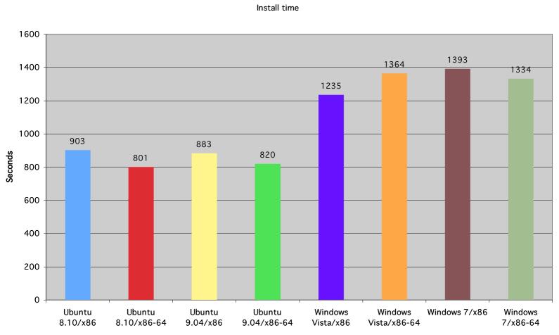 Ubuntu vs Windows Vista vs Windows 7 Tiempo de instalación